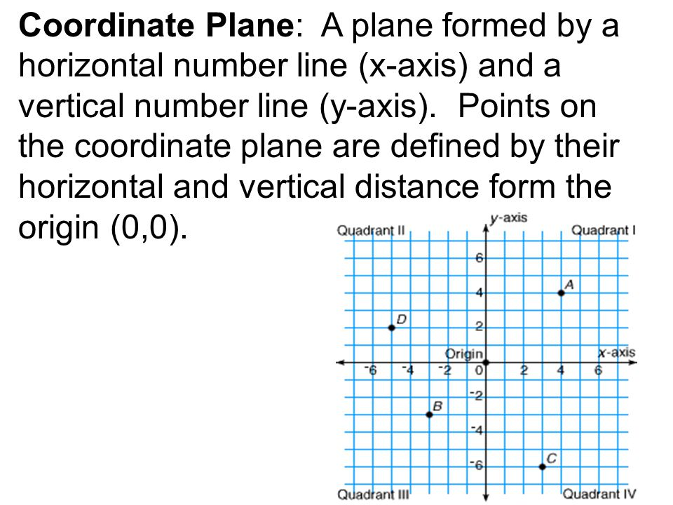 Coordinate Plane: A plane formed by a horizontal number line (x-axis) and a vertical number line (y-axis).