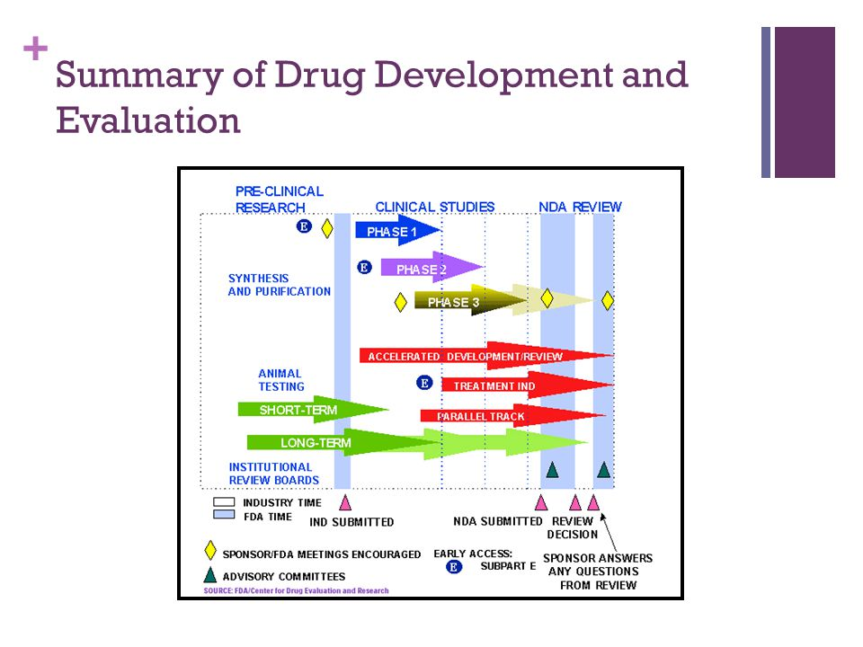 + Summary of Drug Development and Evaluation