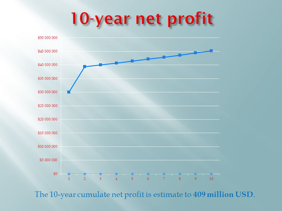 The 10-year cumulate net profit is estimate to 409 million USD.
