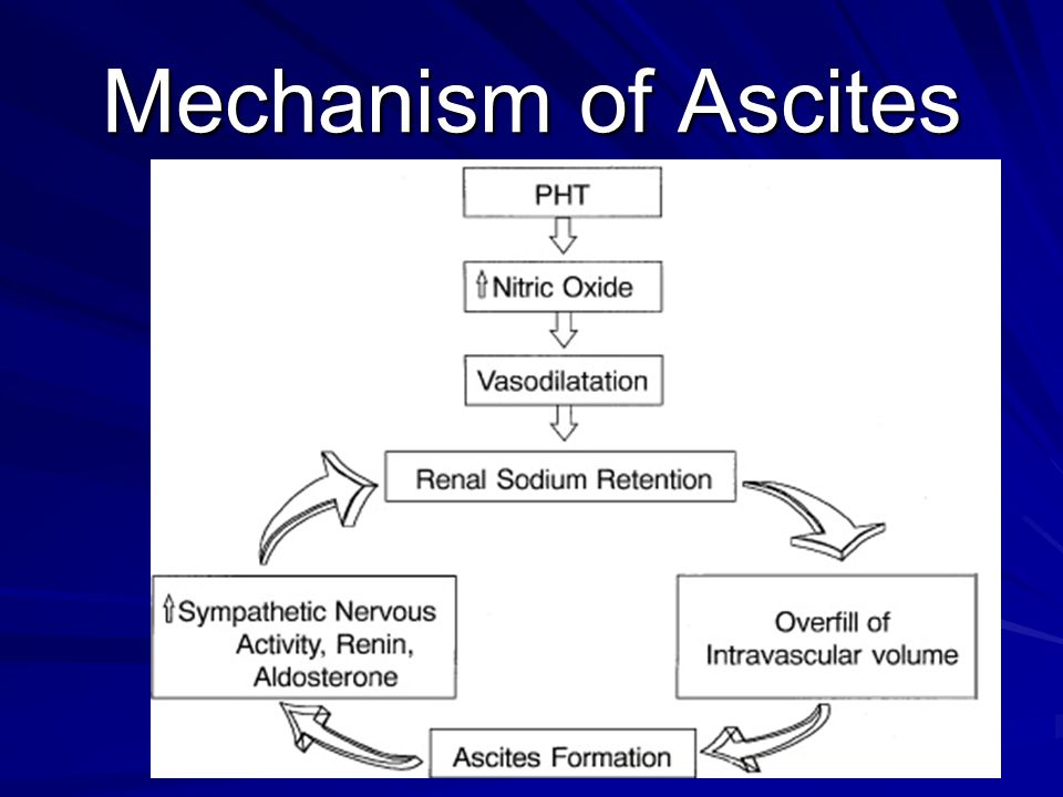 Mechanism of Ascites
