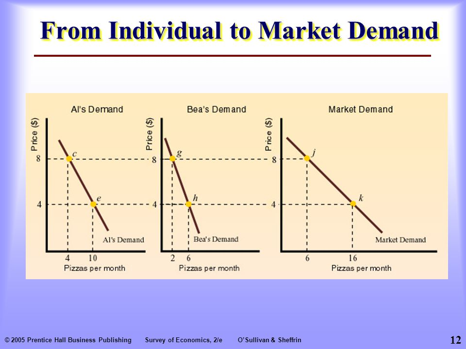 12 © 2005 Prentice Hall Business PublishingSurvey of Economics, 2/eO'Sullivan & Sheffrin From Individual to Market Demand