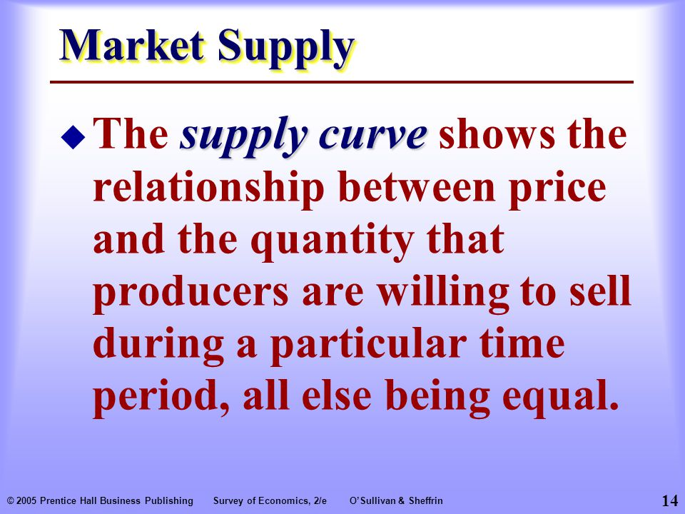 14 © 2005 Prentice Hall Business PublishingSurvey of Economics, 2/eO'Sullivan & Sheffrin Market Supply supply curve  The supply curve shows the relationship between price and the quantity that producers are willing to sell during a particular time period, all else being equal.