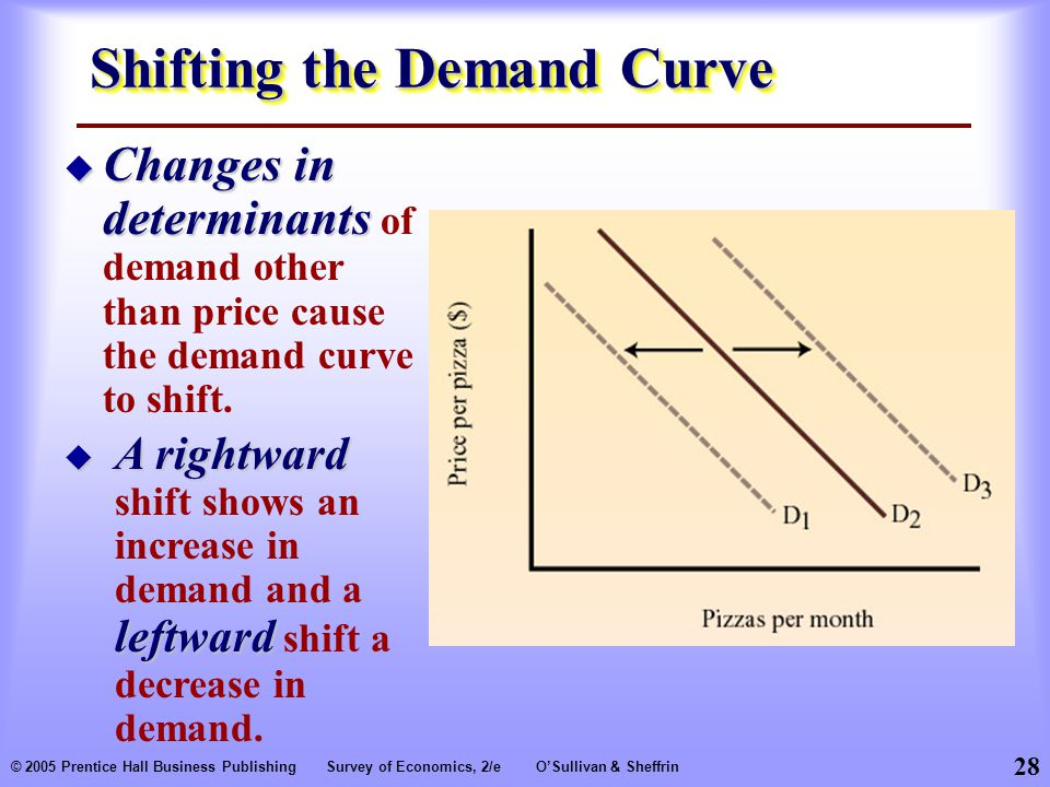 28 © 2005 Prentice Hall Business PublishingSurvey of Economics, 2/eO'Sullivan & Sheffrin Shifting the Demand Curve  Changes in determinants  Changes in determinants of demand other than price cause the demand curve to shift.