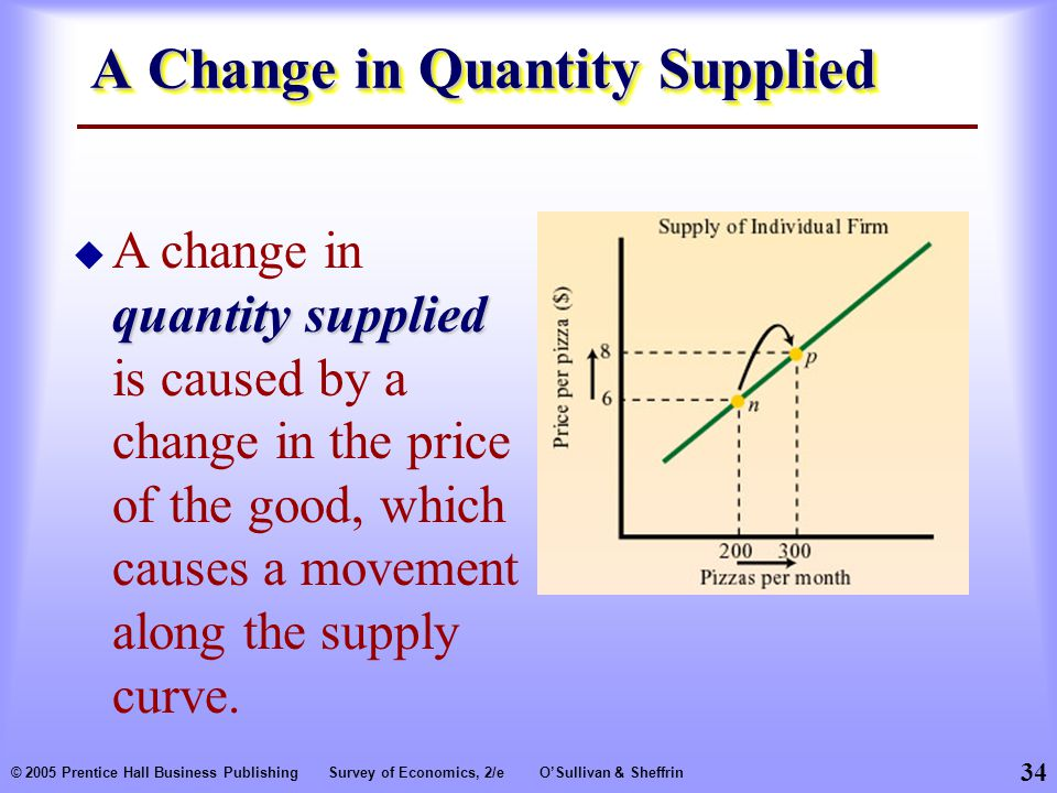 34 © 2005 Prentice Hall Business PublishingSurvey of Economics, 2/eO'Sullivan & Sheffrin A Change in Quantity Supplied quantity supplied  A change in quantity supplied is caused by a change in the price of the good, which causes a movement along the supply curve.