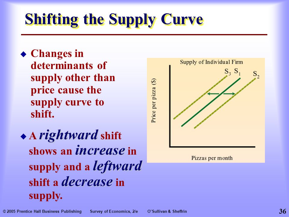 36 © 2005 Prentice Hall Business PublishingSurvey of Economics, 2/eO'Sullivan & Sheffrin Shifting the Supply Curve  Changes in determinants of supply other than price cause the supply curve to shift.
