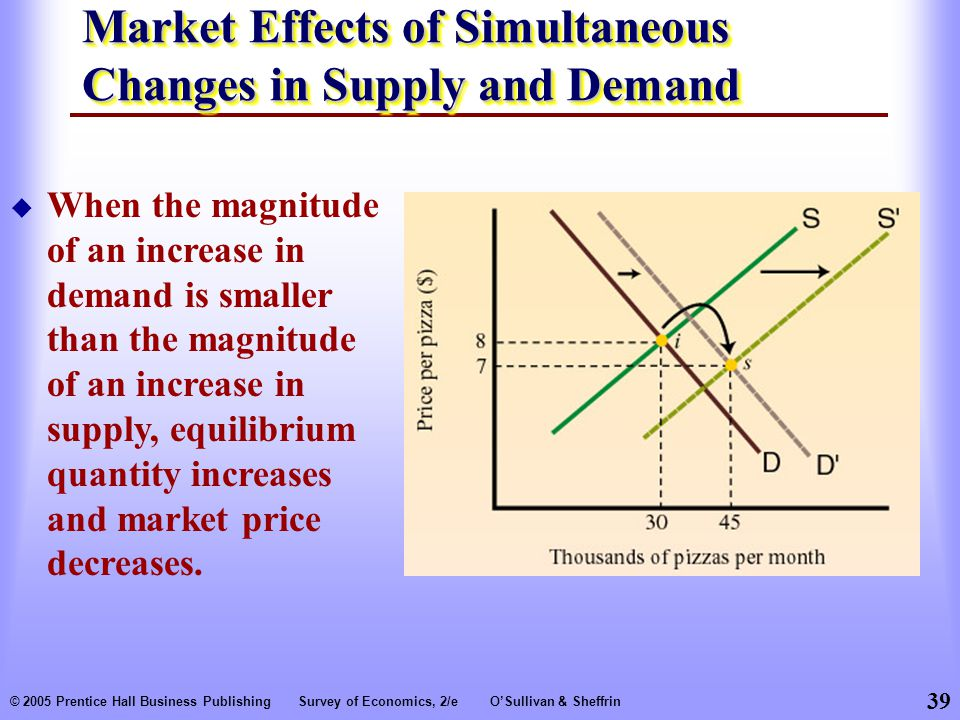 39 © 2005 Prentice Hall Business PublishingSurvey of Economics, 2/eO'Sullivan & Sheffrin Market Effects of Simultaneous Changes in Supply and Demand  When the magnitude of an increase in demand is smaller than the magnitude of an increase in supply, equilibrium quantity increases and market price decreases.