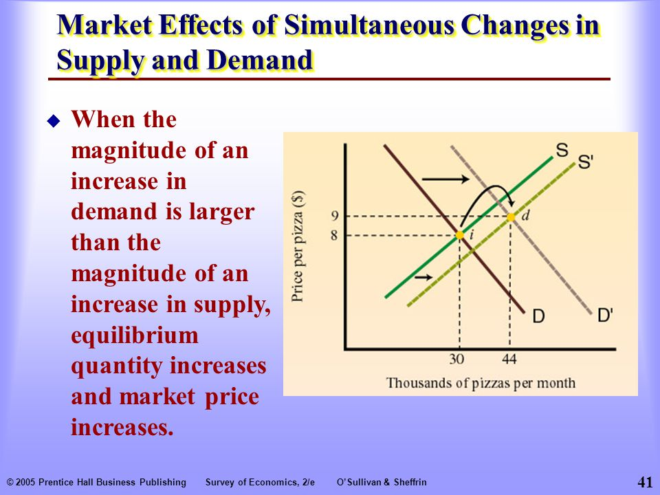 41 © 2005 Prentice Hall Business PublishingSurvey of Economics, 2/eO'Sullivan & Sheffrin Market Effects of Simultaneous Changes in Supply and Demand  When the magnitude of an increase in demand is larger than the magnitude of an increase in supply, equilibrium quantity increases and market price increases.