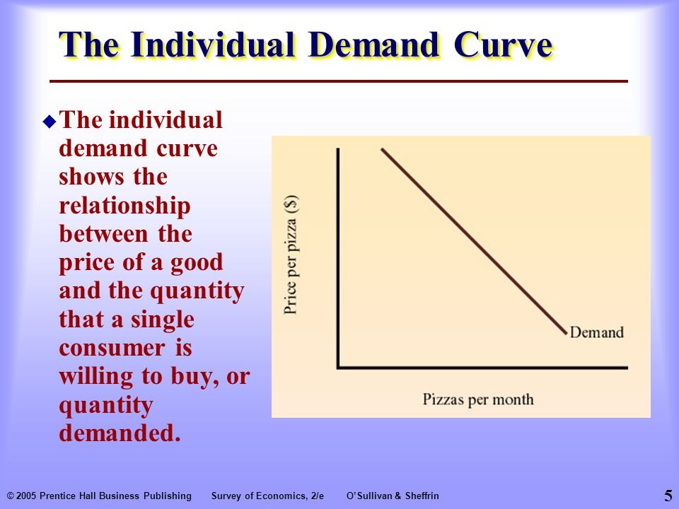 5 © 2005 Prentice Hall Business PublishingSurvey of Economics, 2/eO'Sullivan & Sheffrin The Individual Demand Curve  The individual demand curve shows the relationship between the price of a good and the quantity that a single consumer is willing to buy, or quantity demanded.