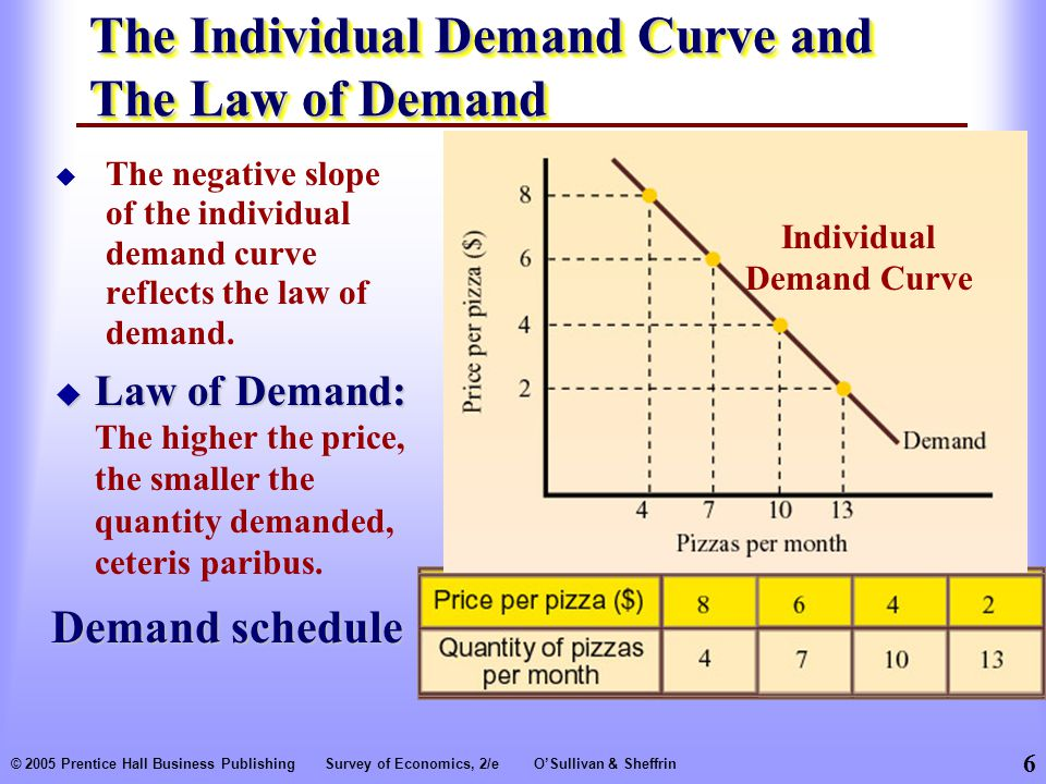 6 © 2005 Prentice Hall Business PublishingSurvey of Economics, 2/eO'Sullivan & Sheffrin The Individual Demand Curve and The Law of Demand  The negative slope of the individual demand curve reflects the law of demand.