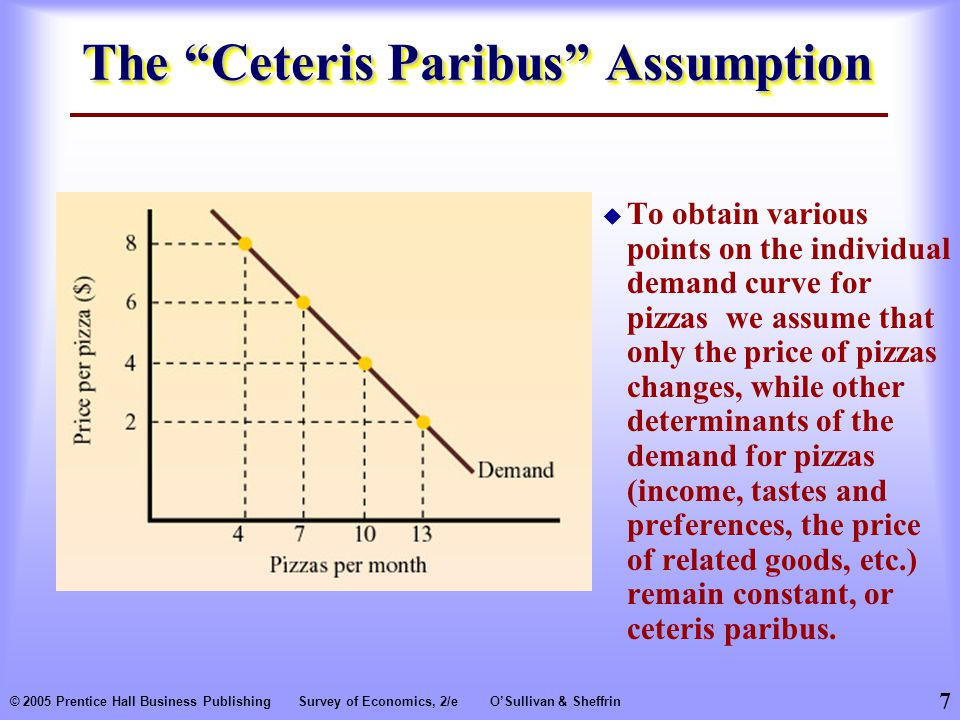 7 © 2005 Prentice Hall Business PublishingSurvey of Economics, 2/eO'Sullivan & Sheffrin The Ceteris Paribus Assumption  To obtain various points on the individual demand curve for pizzas we assume that only the price of pizzas changes, while other determinants of the demand for pizzas (income, tastes and preferences, the price of related goods, etc.) remain constant, or ceteris paribus.