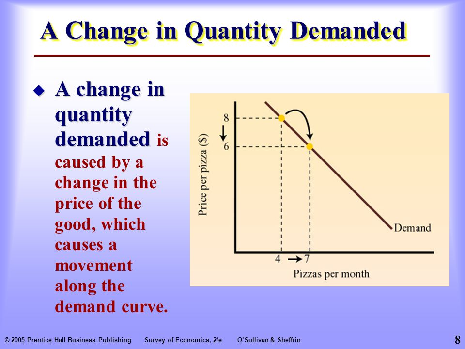 8 © 2005 Prentice Hall Business PublishingSurvey of Economics, 2/eO'Sullivan & Sheffrin A Change in Quantity Demanded  A change in quantity demanded  A change in quantity demanded is caused by a change in the price of the good, which causes a movement along the demand curve.