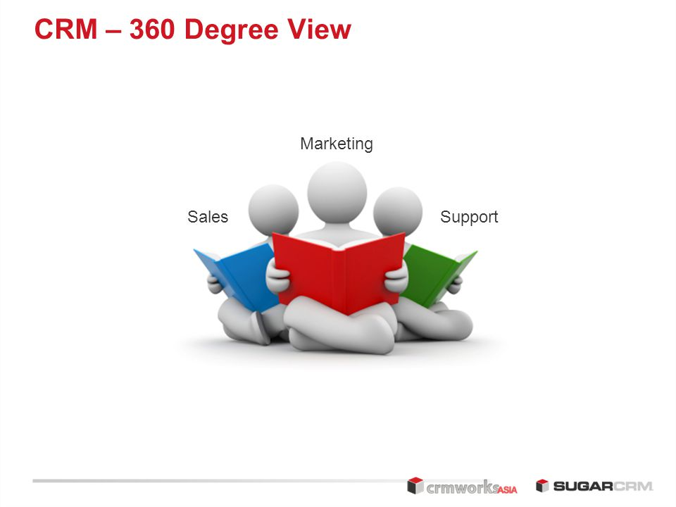 CRM – 360 Degree View Sales Marketing Support