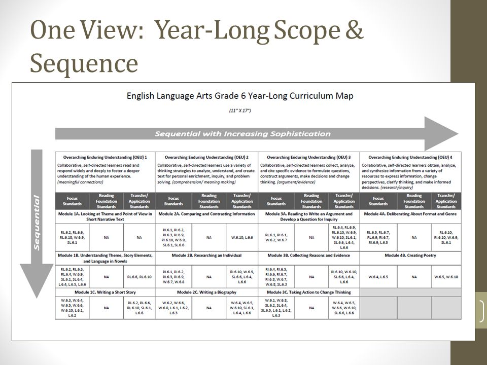 The ELA Common Core Journey Claire Wick Yvonne Harness