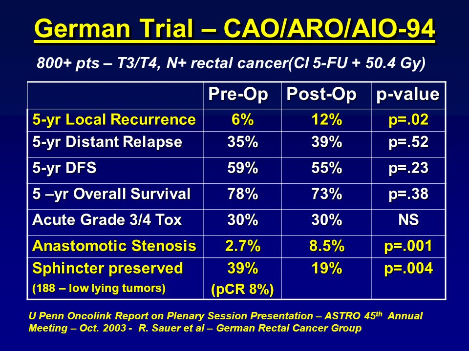 German Trial – CAO/ARO/AIO pts – T3/T4, N+ rectal cancer(CI 5-FU Gy) Pre-OpPost-Opp-value 5-yr Local Recurrence 6%12%p=.02 5-yr Distant Relapse 35%39%p=.52 5-yr DFS 59%55%p=.23 5 –yr Overall Survival 78%73%p=.38 Acute Grade 3/4 Tox 30%30%NS Anastomotic Stenosis 2.7%8.5%p=.001 Sphincter preserved (188 – low lying tumors) 39% (pCR 8%) 19%p=.004 U Penn Oncolink Report on Plenary Session Presentation – ASTRO 45 th Annual Meeting – Oct.