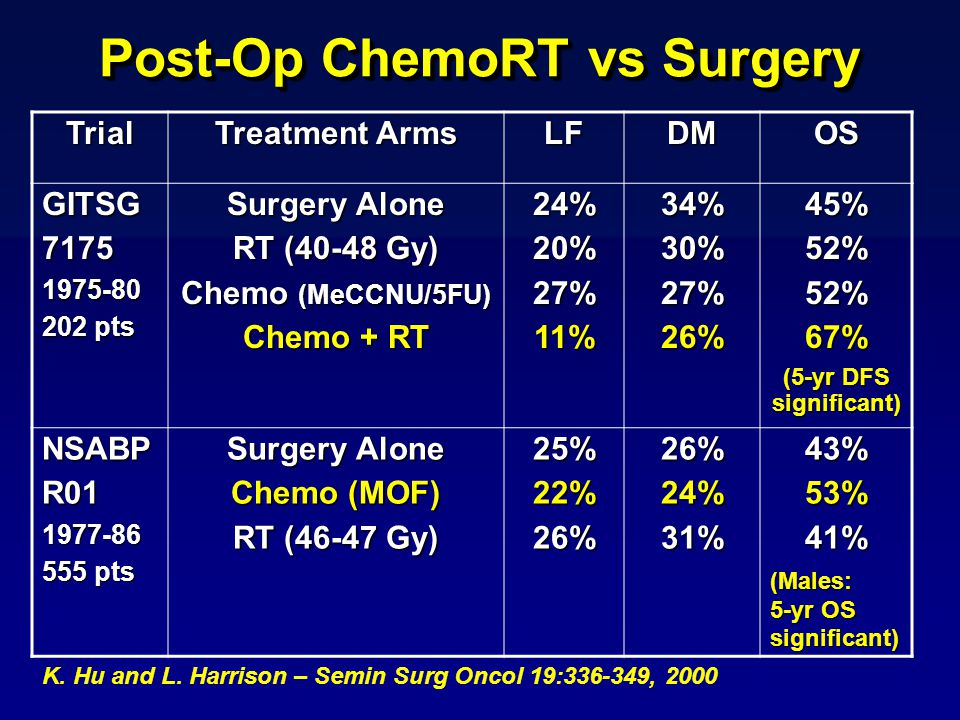 Post-Op ChemoRT vs Surgery K. Hu and L.