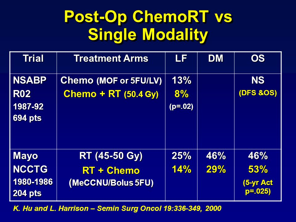 Post-Op ChemoRT vs Single Modality K. Hu and L.