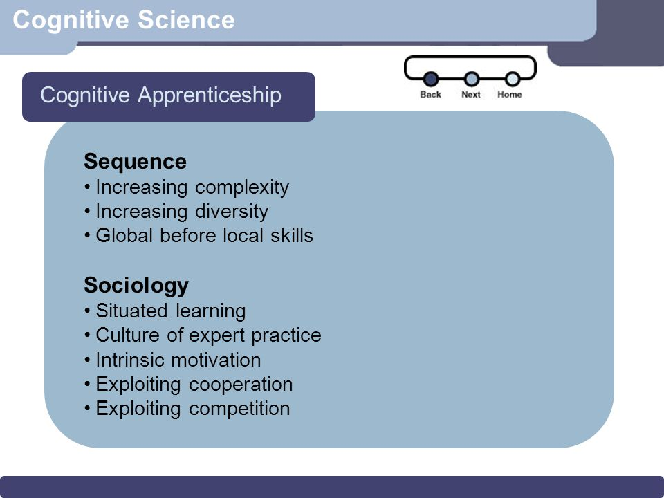 Cognitive Science Sequence Increasing complexity Increasing diversity Global before local skills Sociology Situated learning Culture of expert practice Intrinsic motivation Exploiting cooperation Exploiting competition Cognitive Apprenticeship