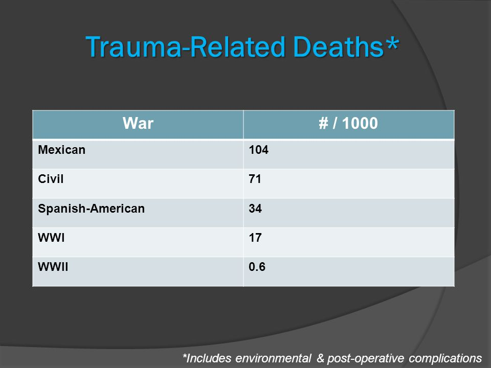 Trauma-Related Deaths* *Includes environmental & post-operative complications War# / 1000 Mexican104 Civil71 Spanish-American34 WWI17 WWII0.6