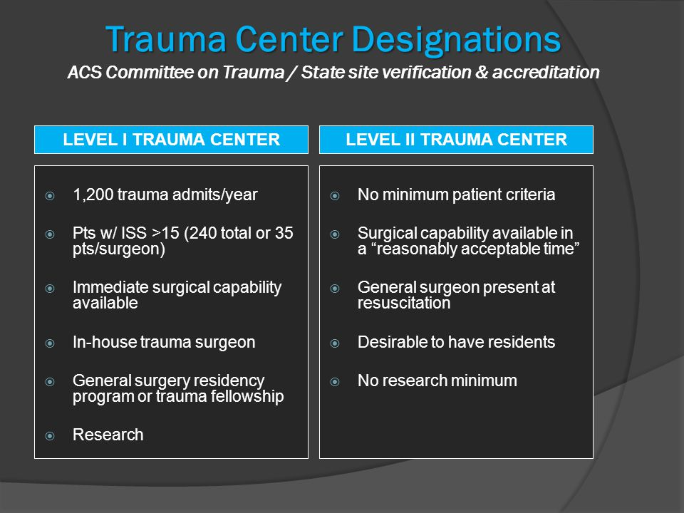  1,200 trauma admits/year  Pts w/ ISS >15 (240 total or 35 pts/surgeon)  Immediate surgical capability available  In-house trauma surgeon  General surgery residency program or trauma fellowship  Research  No minimum patient criteria  Surgical capability available in a reasonably acceptable time  General surgeon present at resuscitation  Desirable to have residents  No research minimum LEVEL I TRAUMA CENTERLEVEL II TRAUMA CENTER Trauma Center Designations Trauma Center Designations ACS Committee on Trauma / State site verification & accreditation