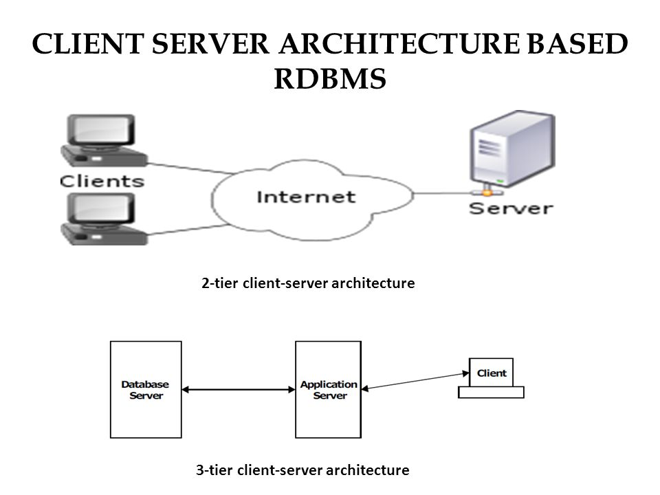 Dbms ba9176 syllabus unit iintroduction database and dbms 91 client server architecture based rdbms 3 tier client server architecture 2 tier client server architecture altavistaventures Images