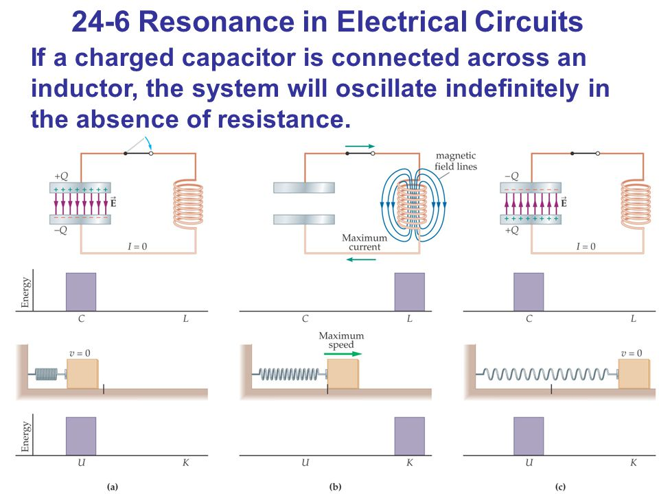 24-6 Resonance in Electrical Circuits If a charged capacitor is connected across an inductor, the system will oscillate indefinitely in the absence of resistance.
