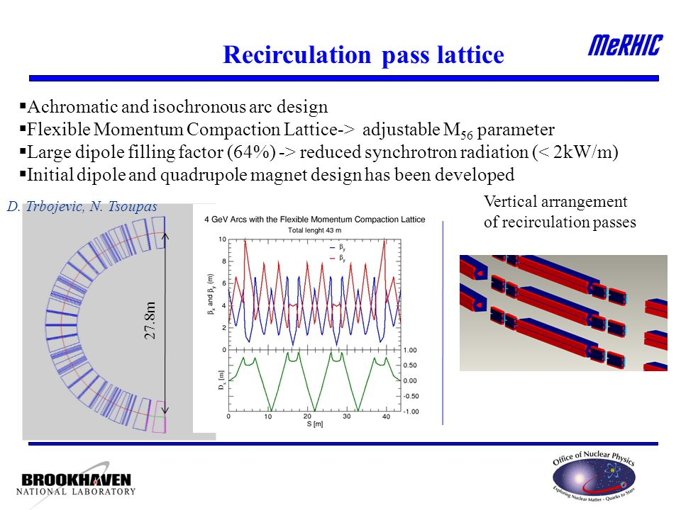 Recirculation pass lattice  Achromatic and isochronous arc design  Flexible Momentum Compaction Lattice-> adjustable M 56 parameter  Large dipole filling factor (64%) -> reduced synchrotron radiation (< 2kW/m)  Initial dipole and quadrupole magnet design has been developed Vertical arrangement of recirculation passes D.