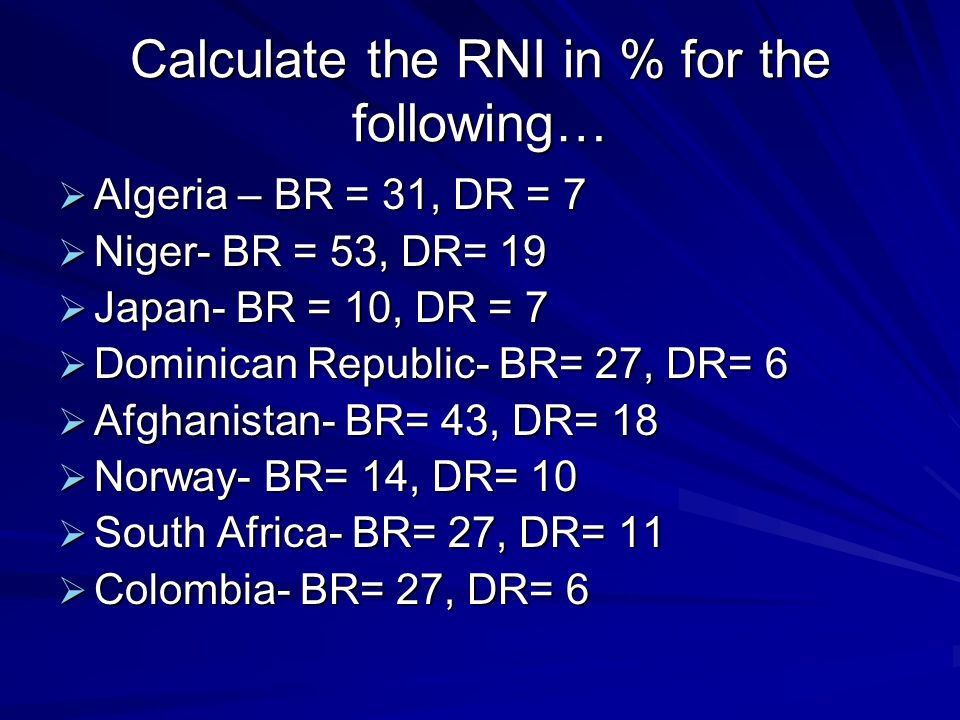 Calculate the RNI in % for the following…  Algeria – BR = 31, DR = 7  Niger- BR = 53, DR= 19  Japan- BR = 10, DR = 7  Dominican Republic- BR= 27, DR= 6  Afghanistan- BR= 43, DR= 18  Norway- BR= 14, DR= 10  South Africa- BR= 27, DR= 11  Colombia- BR= 27, DR= 6