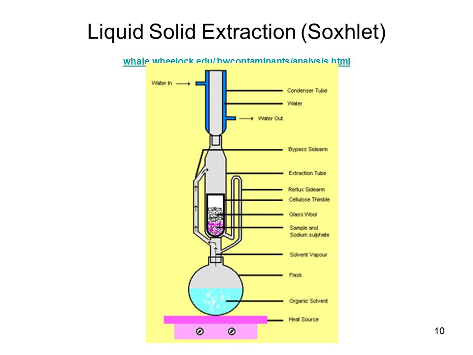 LIQUID SOLID EXTRACTION EBOOK DOWNLOAD
