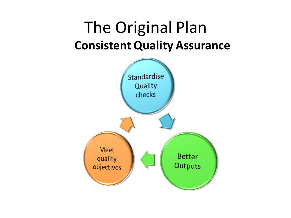 The Original Plan Consistent Quality Assurance