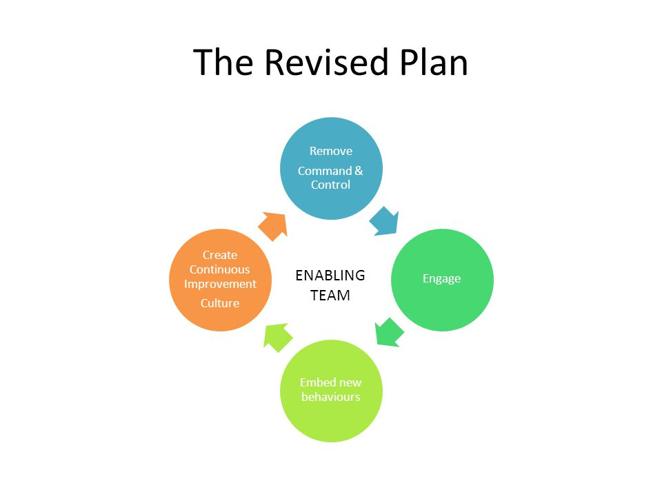 The Revised Plan Remove Command & Control Engage Embed new behaviours Create Continuous Improvement Culture ENABLING TEAM
