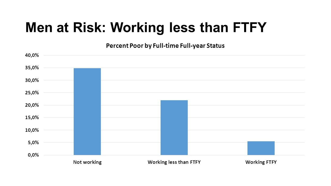 Men at Risk: Working less than FTFY