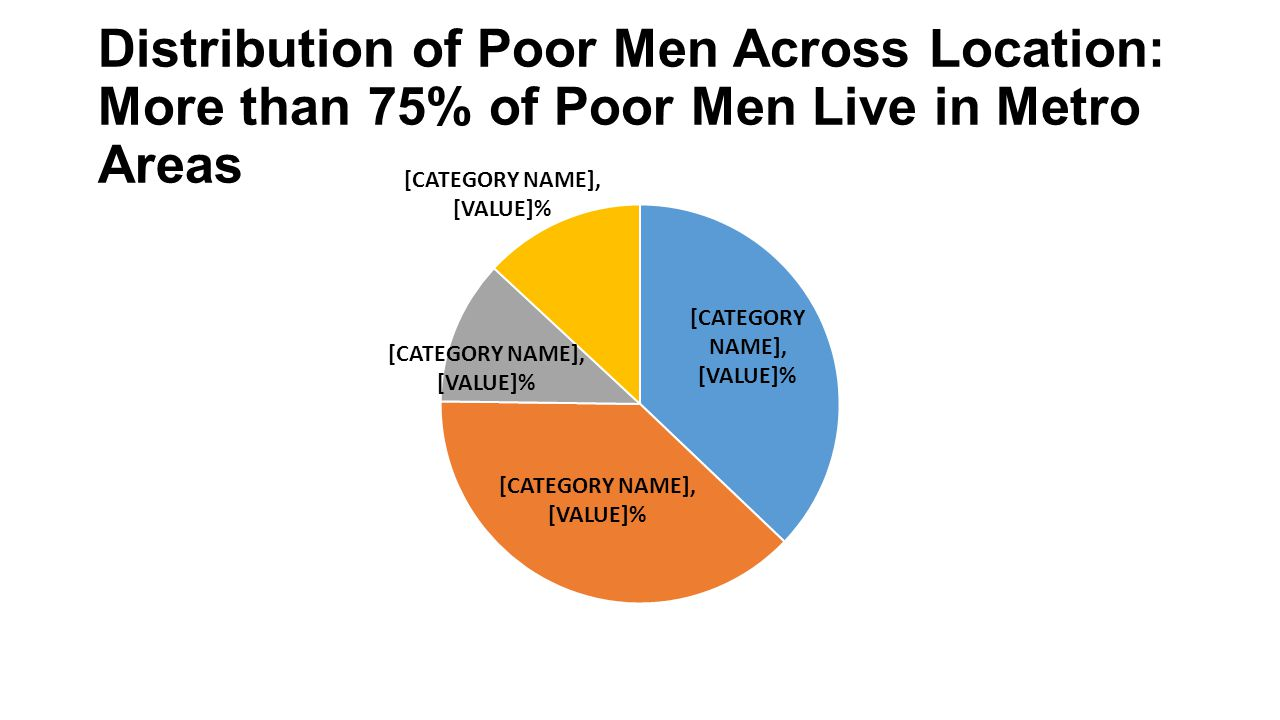 Distribution of Poor Men Across Location: More than 75% of Poor Men Live in Metro Areas