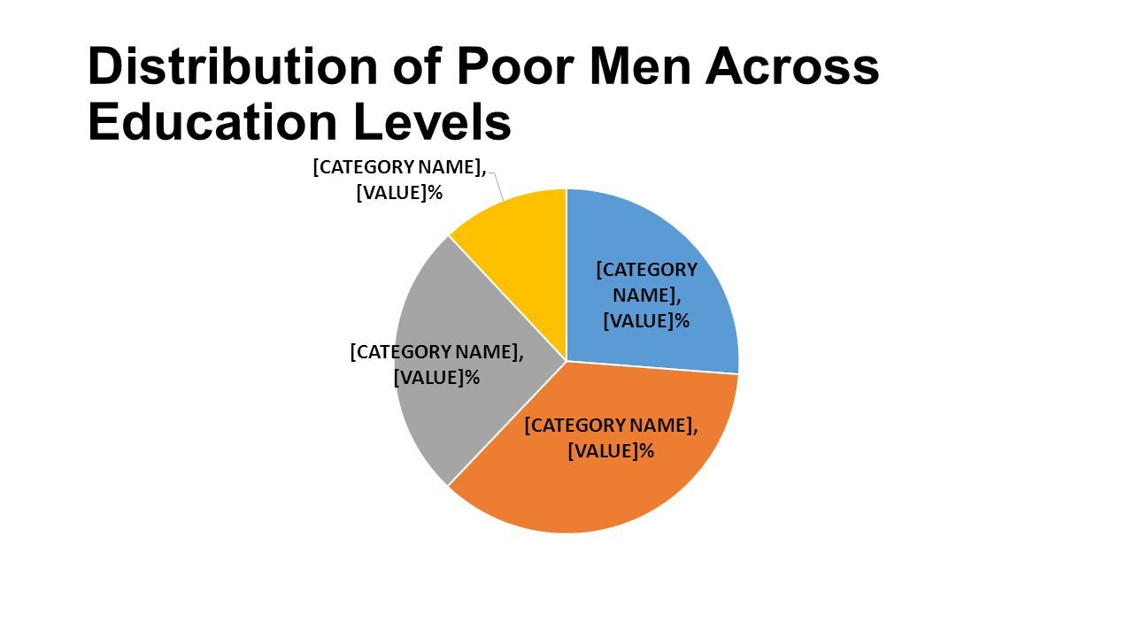 Distribution of Poor Men Across Education Levels