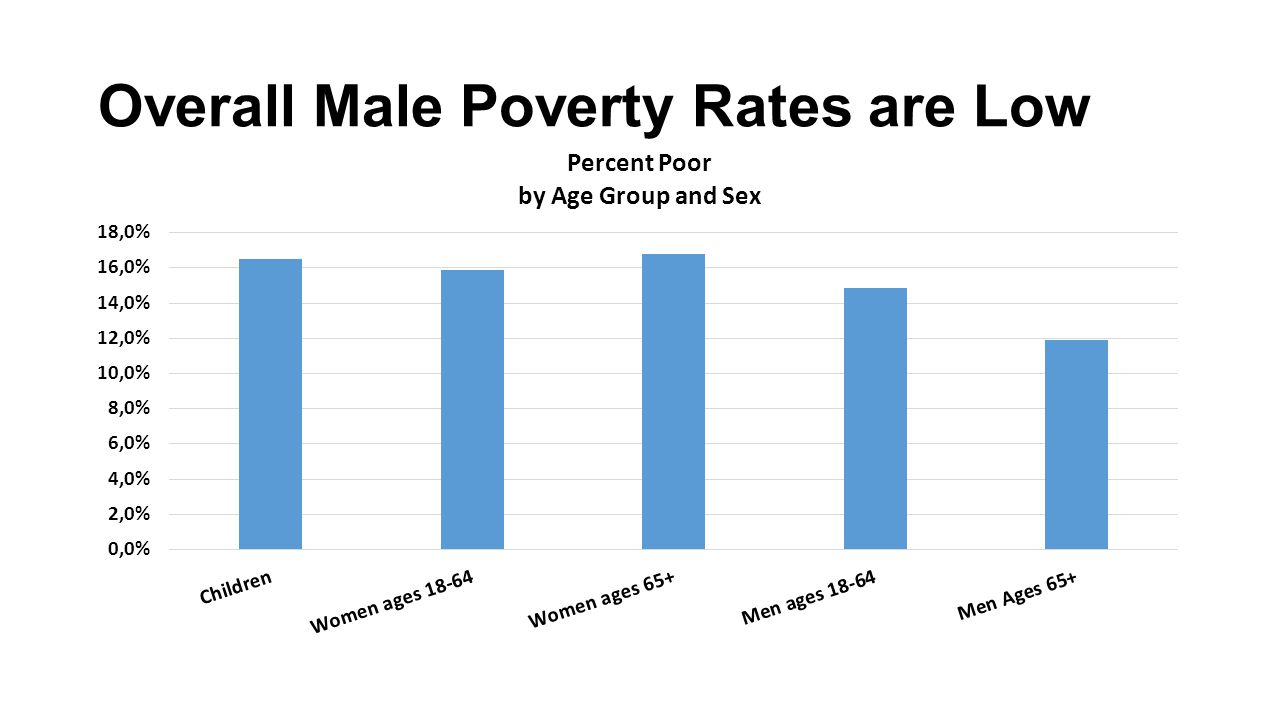Overall Male Poverty Rates are Low