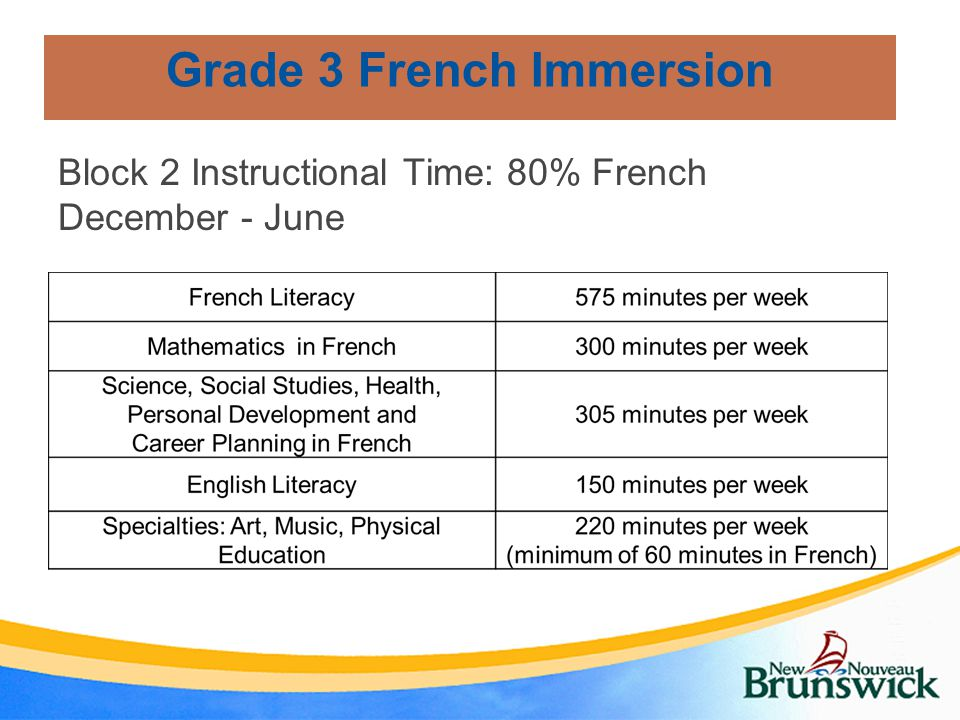 Grade 3 French Immersion Block 2 Instructional Time: 80% French December - June