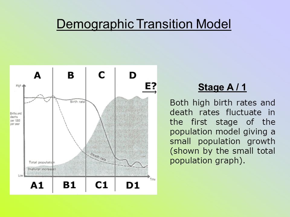 as module 2 the demographic transition model what is the basic idea