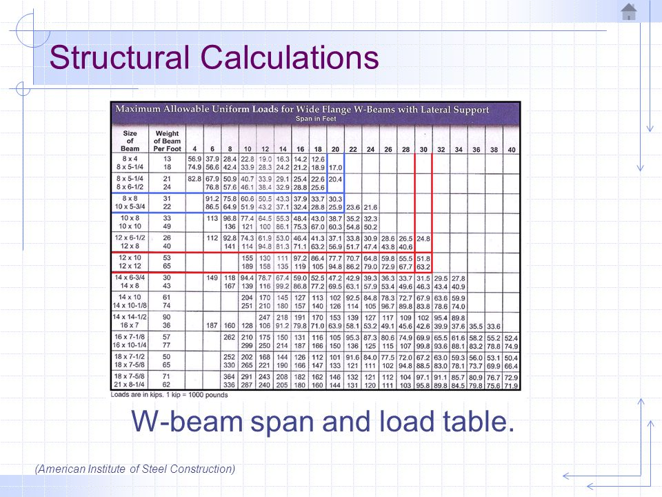 Architectural Drawing Structural Calculations  Beams and