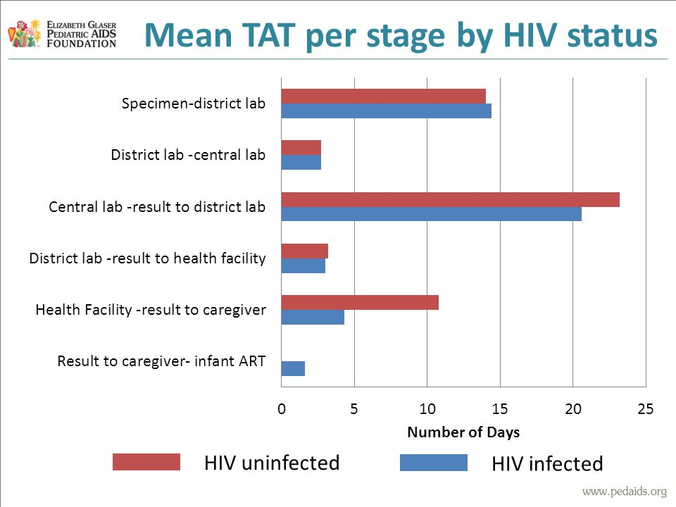 Mean TAT per stage by HIV status HIV uninfected HIV infected