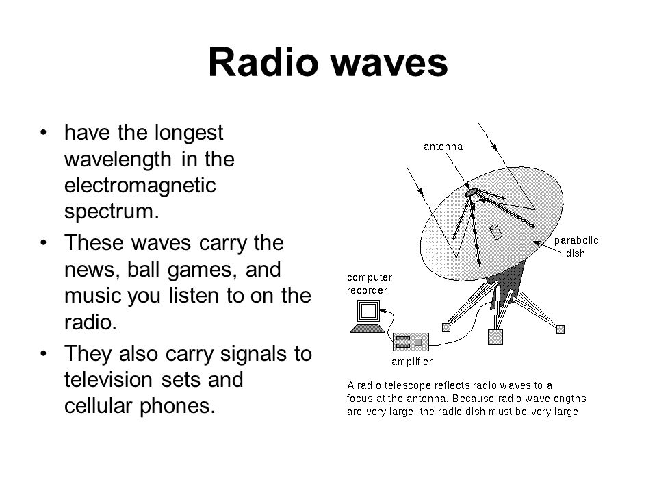 Radio waves have the longest wavelength in the electromagnetic spectrum.