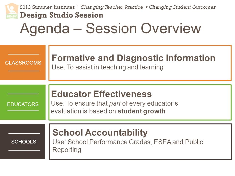 2013 Summer Institutes | Changing Teacher Practice  Changing Student Outcomes Design Studio Session Agenda – Session Overview School Accountability Use: School Performance Grades, ESEA and Public Reporting Formative and Diagnostic Information Use: To assist in teaching and learning Educator Effectiveness Use: To ensure that part of every educator's evaluation is based on student growth SCHOOLS CLASSROOMS EDUCATORS