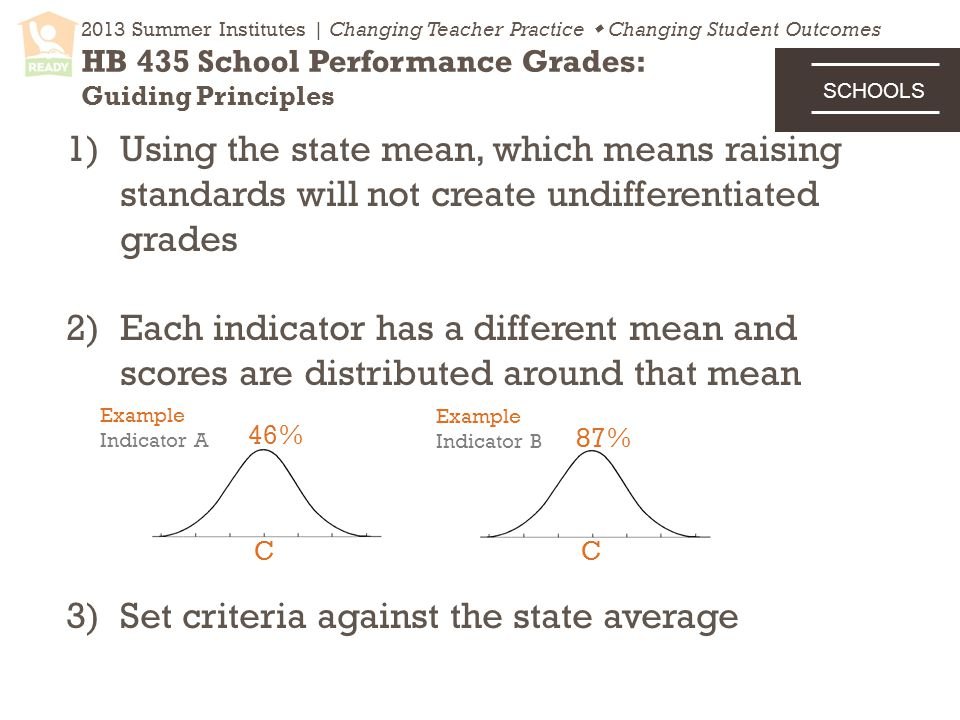 2013 Summer Institutes | Changing Teacher Practice  Changing Student Outcomes HB 435 School Performance Grades: Guiding Principles 1)Using the state mean, which means raising standards will not create undifferentiated grades 2)Each indicator has a different mean and scores are distributed around that mean 3)Set criteria against the state average 46% 87% Example Indicator A Example Indicator B CC SCHOOLS