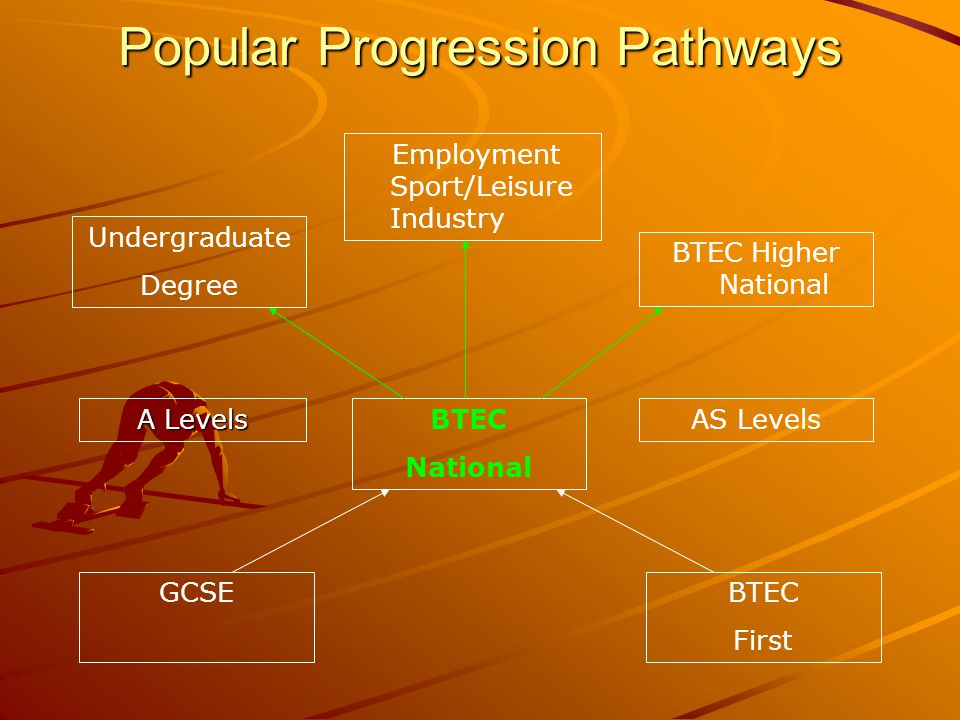 Popular Progression Pathways Undergraduate Degree A Levels GCSE BTEC National BTEC First AS Levels BTEC Higher National Employment Sport/Leisure Industry