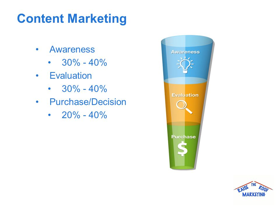 Content Marketing Awareness 30% - 40% Evaluation 30% - 40% Purchase/Decision 20% - 40%