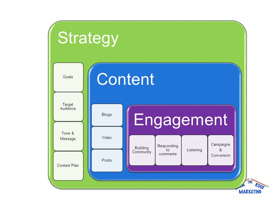 Strategy Goals Target Audience Tone & Message Content Plan Content BlogsVideoPosts Engagement Building Community Responding to comments Listening Campaigns & Conversion
