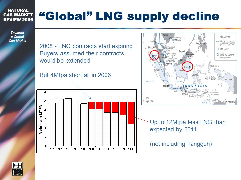 2006 NATURAL GAS MARKET REVIEW 2006 Towards a Global Gas Market Global LNG supply decline LNG contracts start expiring Buyers assumed their contracts would be extended But 4Mtpa shortfall in 2006 Up to 12Mtpa less LNG than expected by 2011 (not including Tangguh)