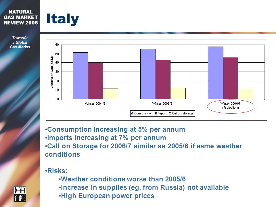 2006 NATURAL GAS MARKET REVIEW 2006 Towards a Global Gas Market Italy Consumption increasing at 5% per annum Imports increasing at 7% per annum Call on Storage for 2006/7 similar as 2005/6 if same weather conditions Risks: Weather conditions worse than 2005/6 Increase in supplies (eg.