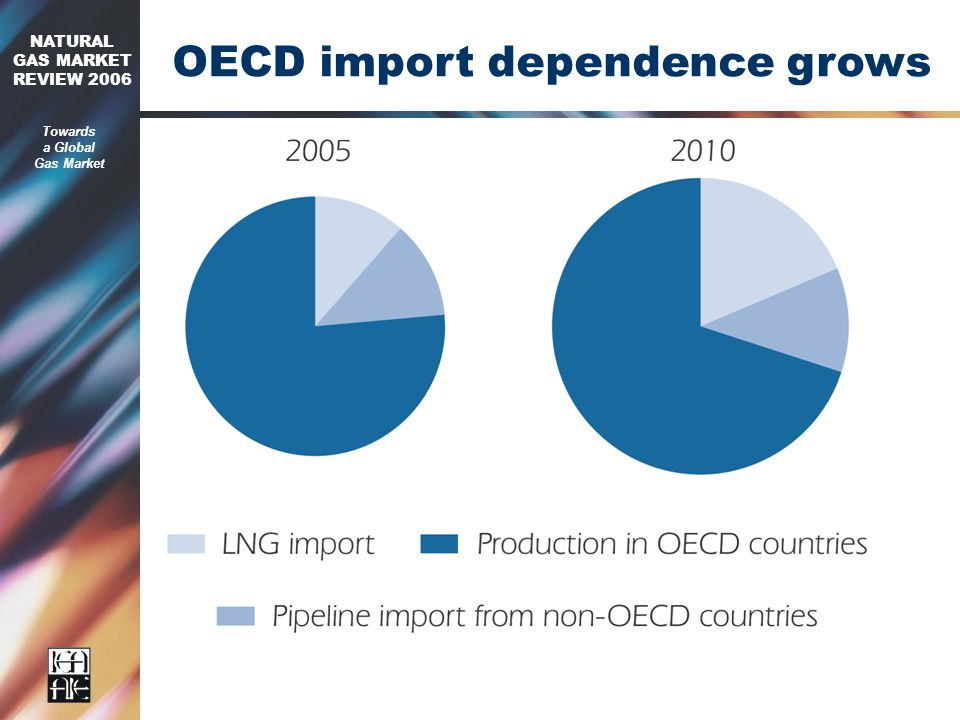 2006 NATURAL GAS MARKET REVIEW 2006 Towards a Global Gas Market OECD import dependence grows
