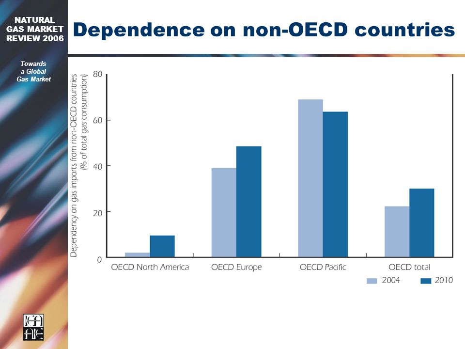 2006 NATURAL GAS MARKET REVIEW 2006 Towards a Global Gas Market Dependence on non-OECD countries