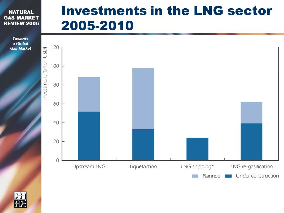 2006 NATURAL GAS MARKET REVIEW 2006 Towards a Global Gas Market Investments in the LNG sector
