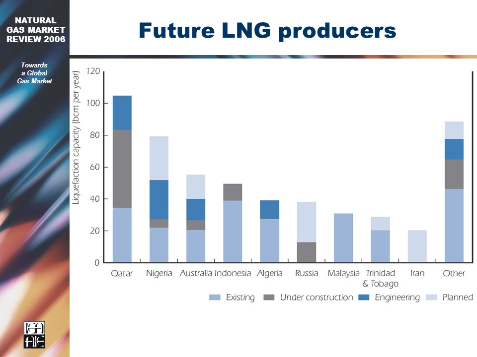2006 NATURAL GAS MARKET REVIEW 2006 Towards a Global Gas Market Future LNG producers